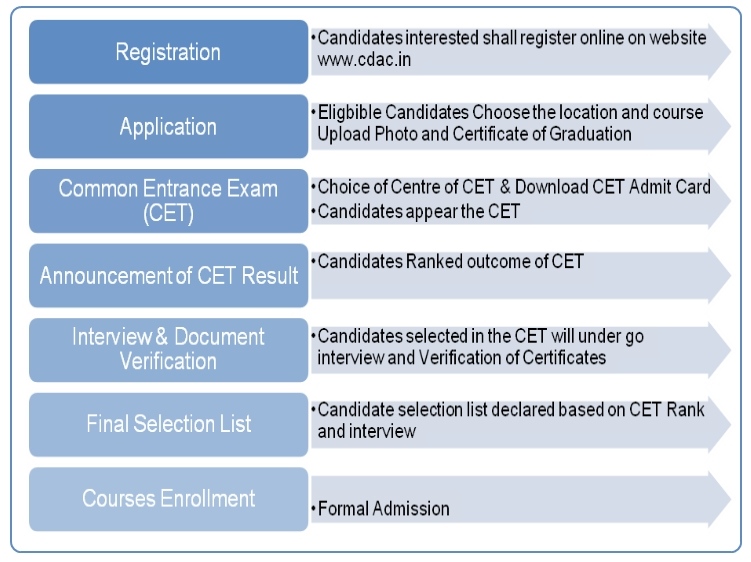 C-DAC Certificate Courses sponsored by AMDOCS