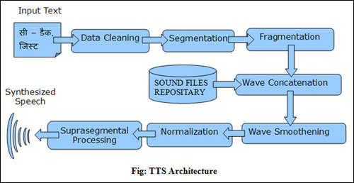 Hindi Text-to-Speech (TTS) System